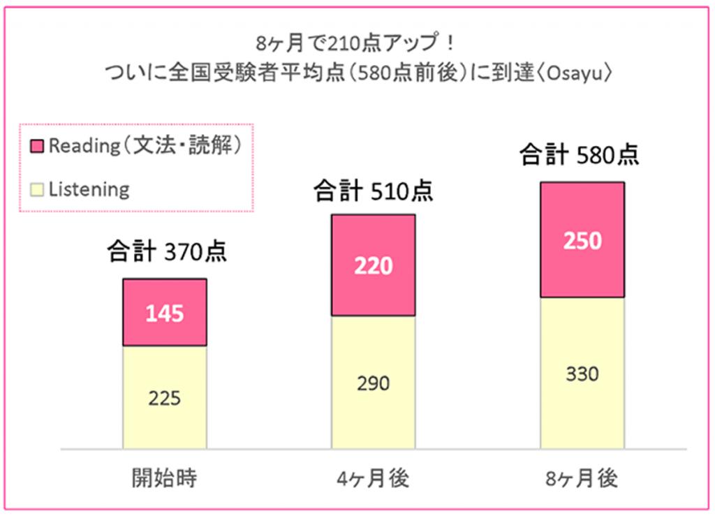 8か月で210点アップ!ついに全国受験者平均点(580点前後)に到達<Osayu>